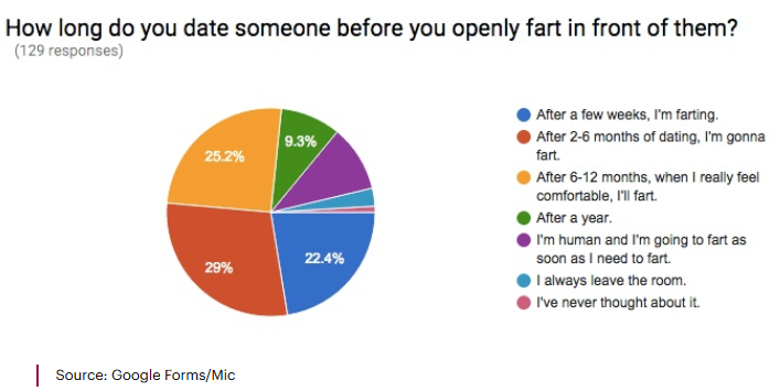 Dating couple fart